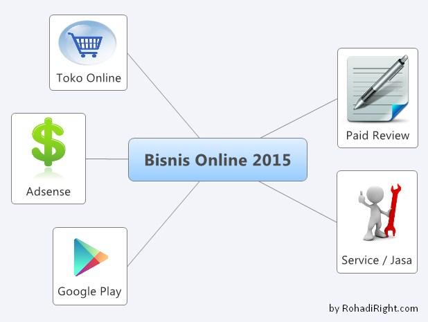 diagram 5 jenis bisnis online 2015