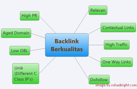 skema backlink berkualitas