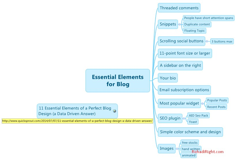 diagram mind mapping blog elements