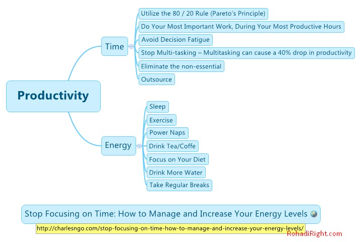 diagram mind mapping time energy