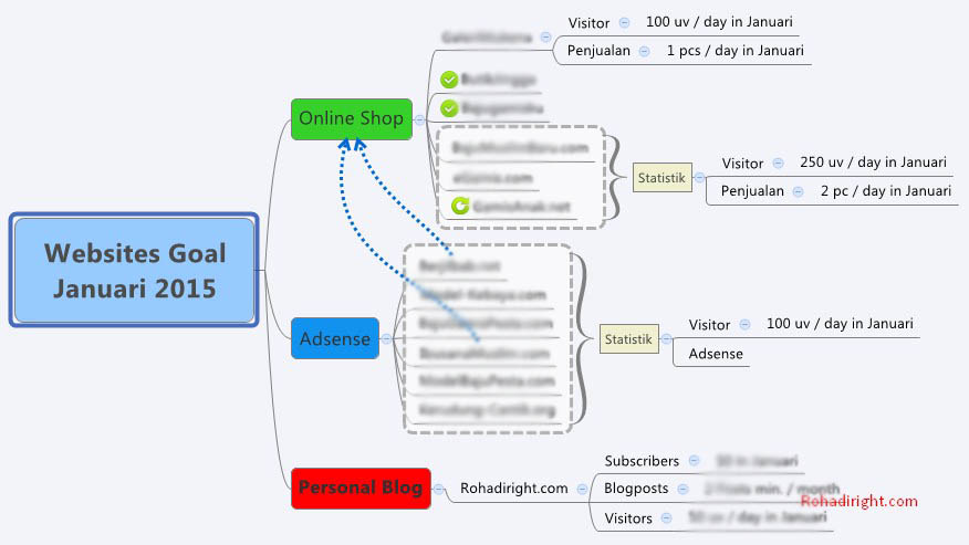 diagram mind mapping websites goal