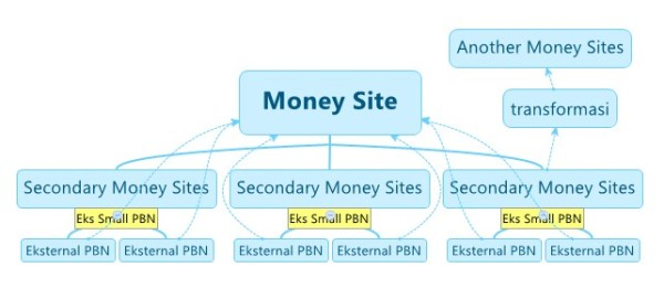 transformasi secondary money sites