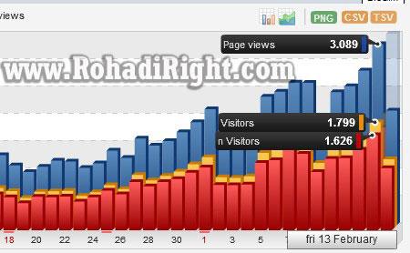 trafik blog menggunakan long tail keyword