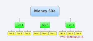 skema tier 1 tier 2 backlink pyramid