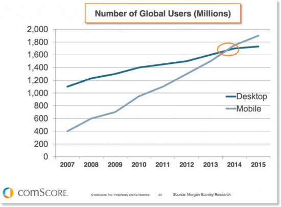 Mobile statistik vs desktop users global