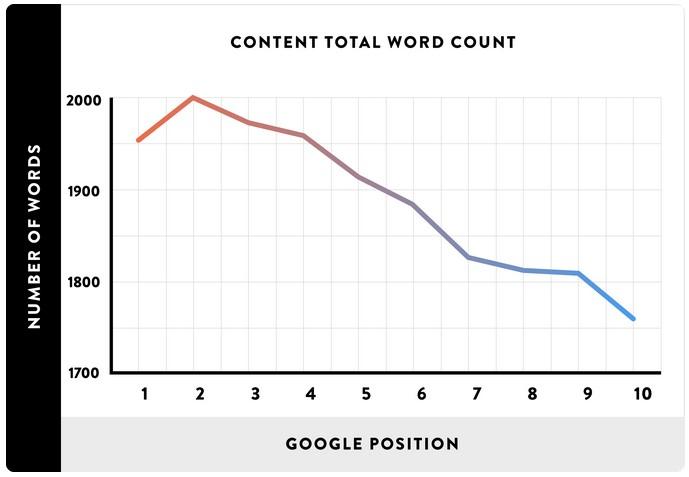 average jumlah kata halaman 1 serp