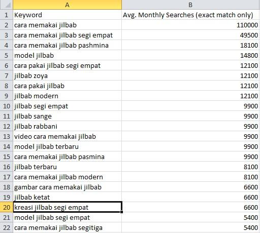 keyword planner jilbab