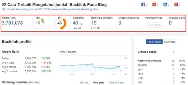 image profile backlink ahrefs